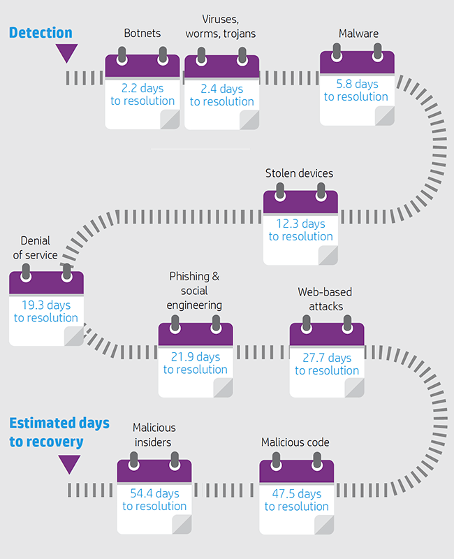 54 days to recovery infographic