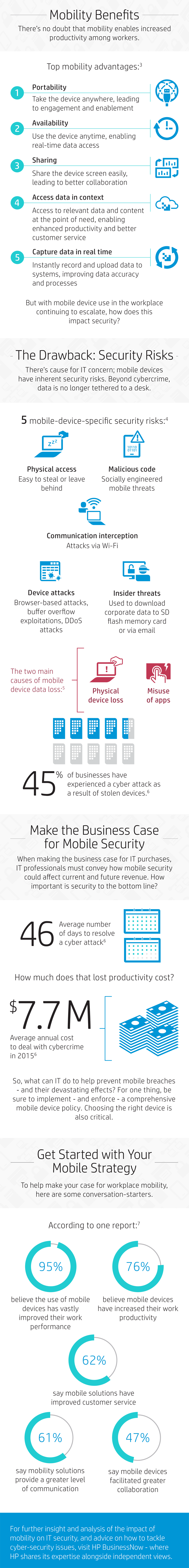 How business mobility impacts business security infographic part 2.png