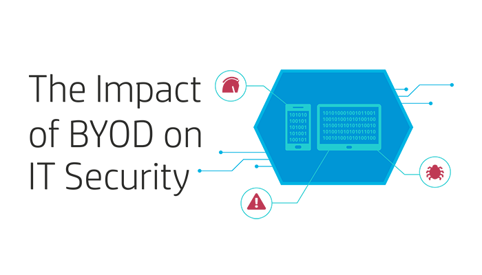 The impact of BYOD on security infographic part 1.png