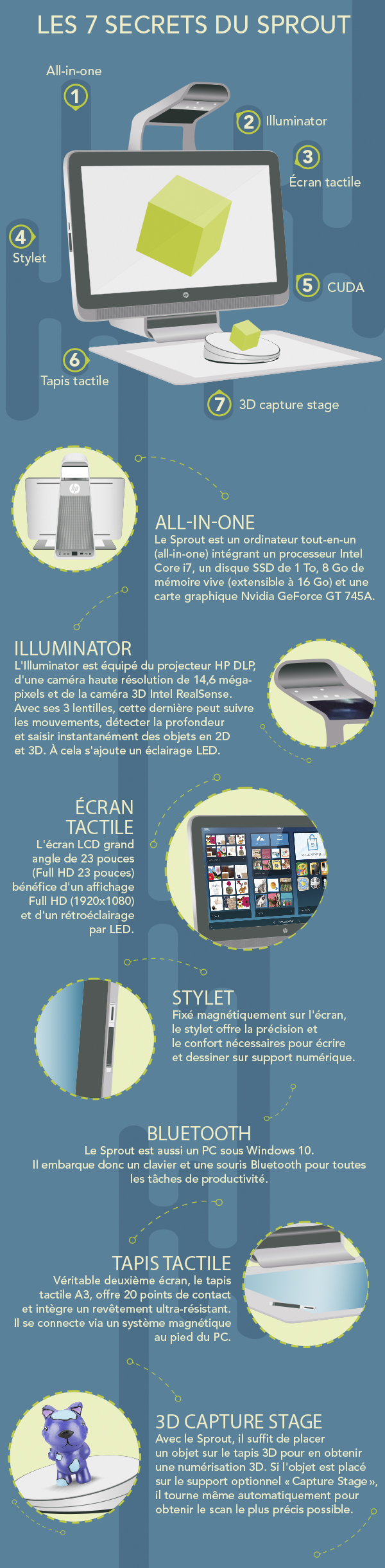 infographie HP sprout