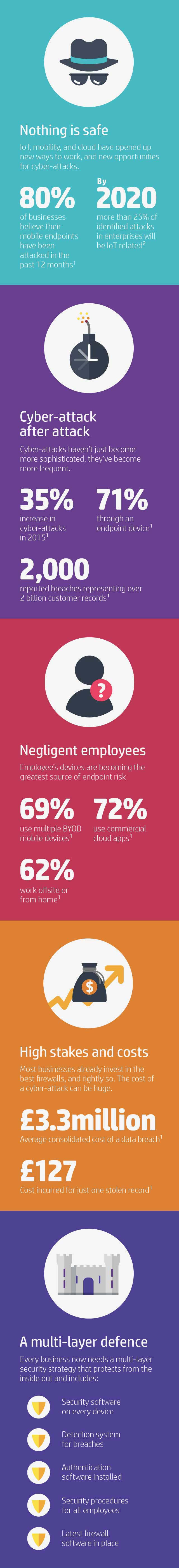 Endpoint security risk is on the rise, are you ready for it? (Desktop)