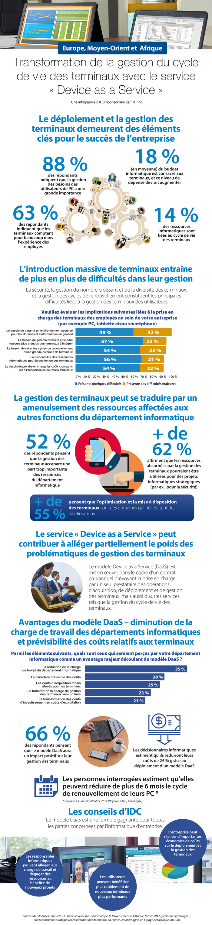Infographie-DaaS-HP