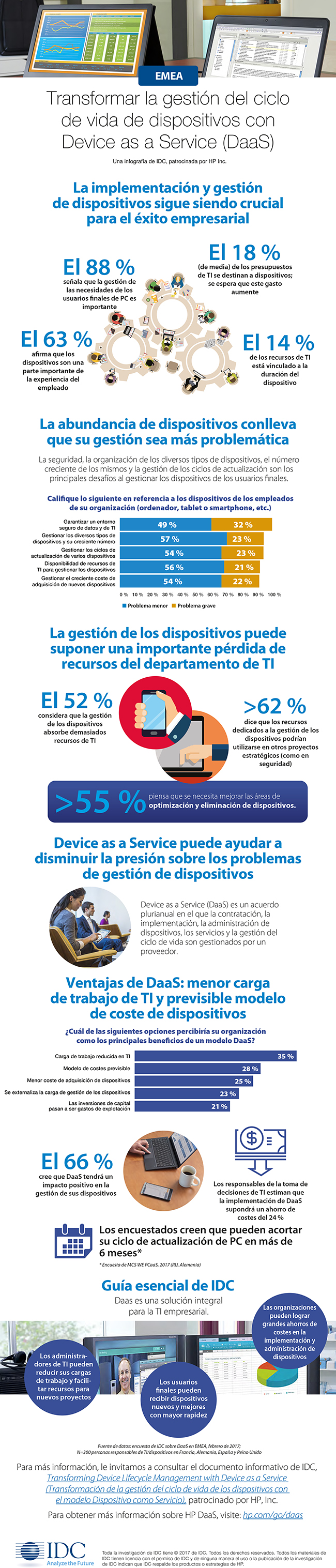 Infografia HP DaaS dispositivos