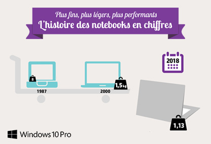 5 raisons de choisir un notebook premium (Tiled)