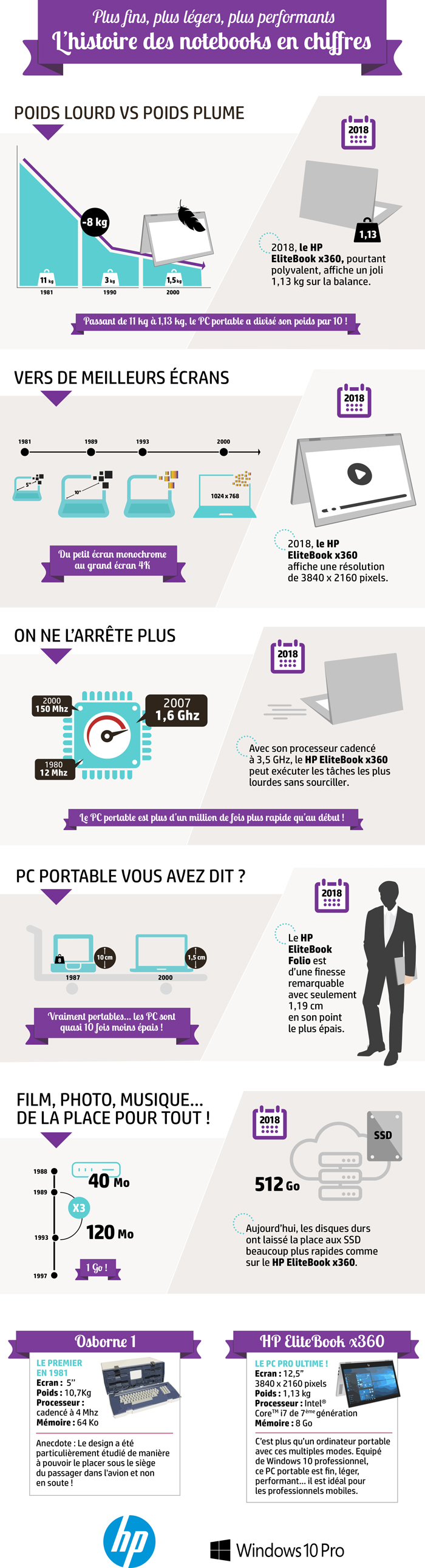 infographie histoire notebook HP